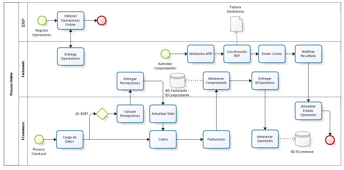 MGapi - Plataforma de APIs